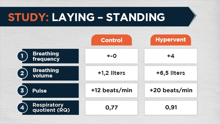 laying  standing
