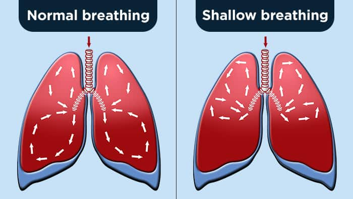 normal breathing vs shallow breathing